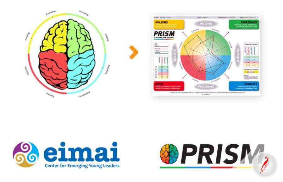 Promotion of PRISM career test