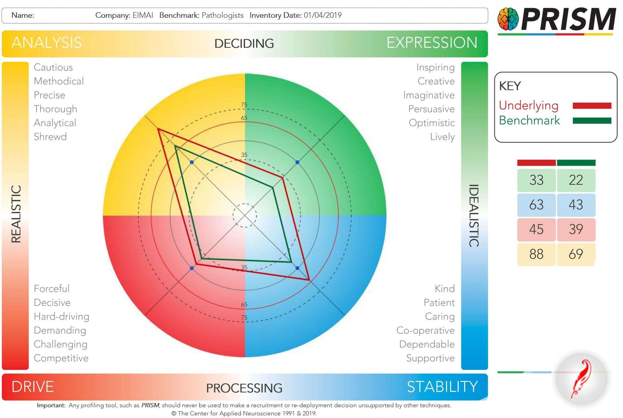 prism career test